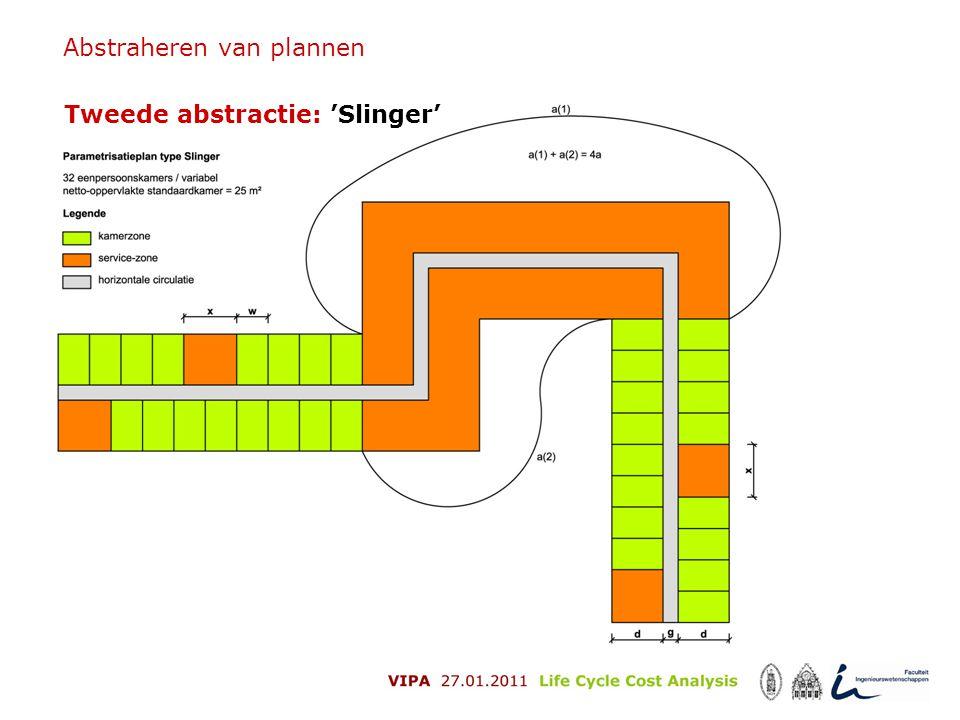 Abstraheren van plannen Tweede abstractie: 'Slinger'