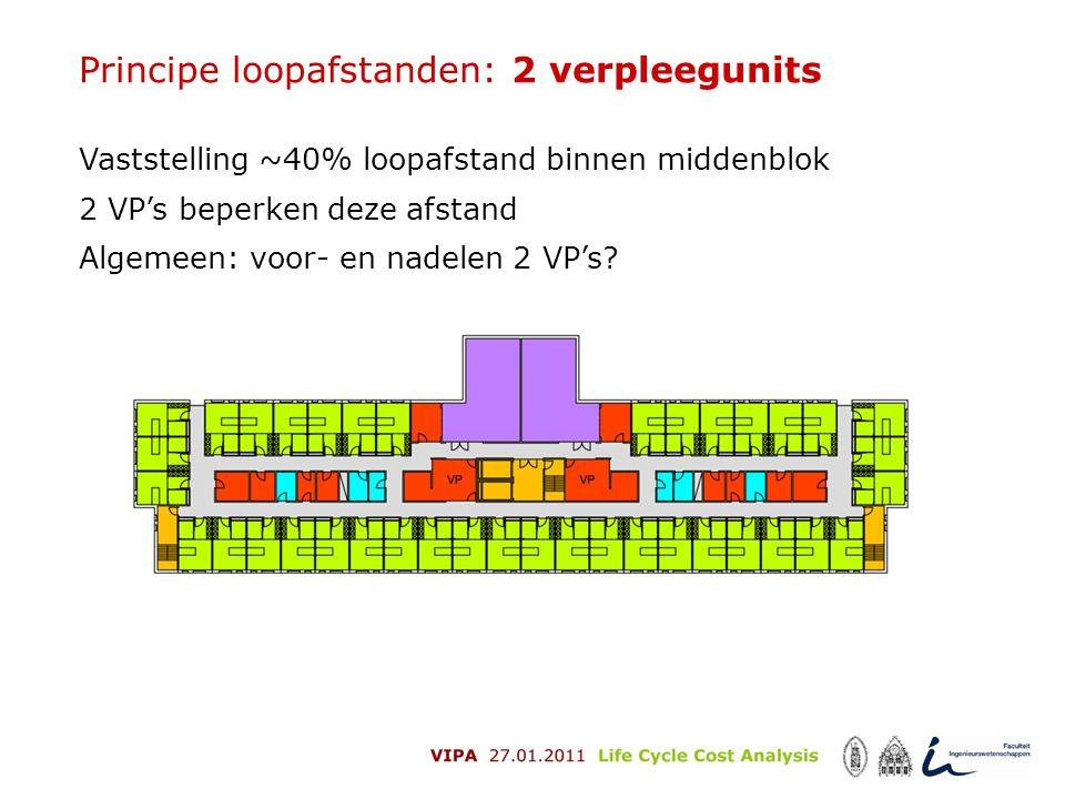 Principe loopafstanden: 2 verpleegunits Vaststelling ~40% loopafstand binnen middenblok 2 VP's beperken deze afstand Algemeen: voor- en nadelen 2 VP's