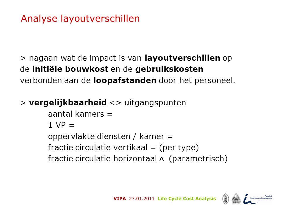 Analyse layoutverschillen > nagaan wat de impact is van layoutverschillen op de initiële bouwkost en de gebruikskosten verbonden aan de loopafstanden