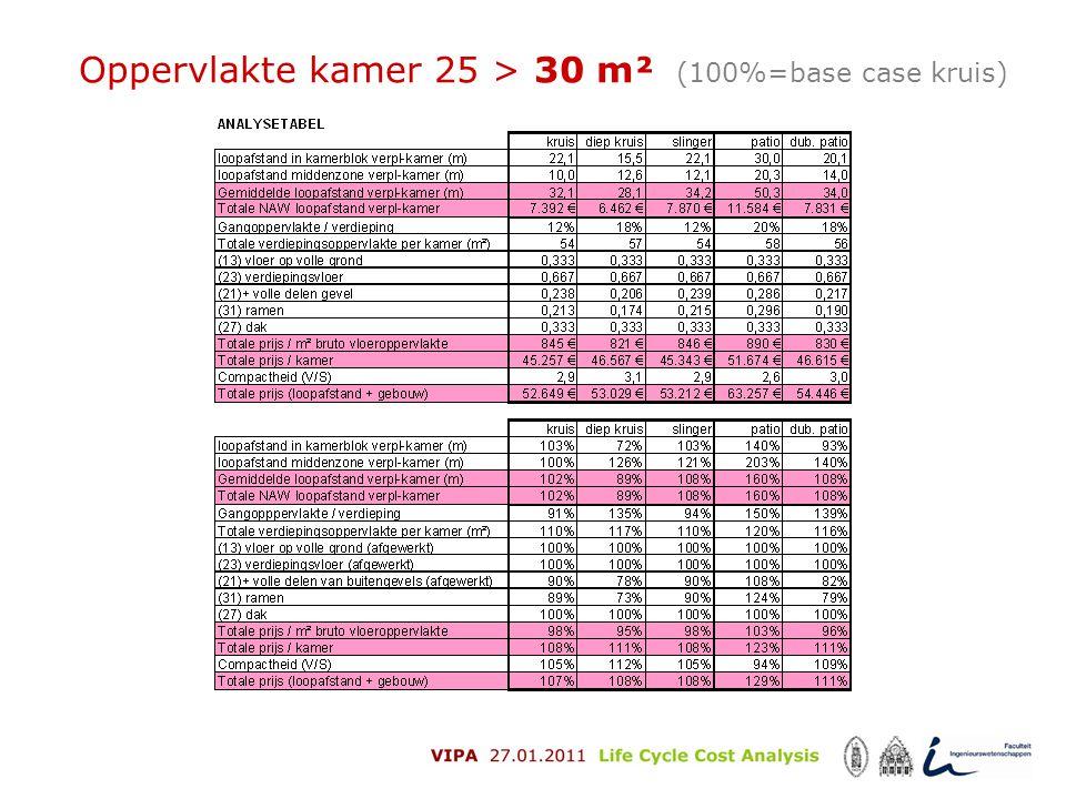 Oppervlakte kamer 25 > 30 m² (100%=base case kruis)