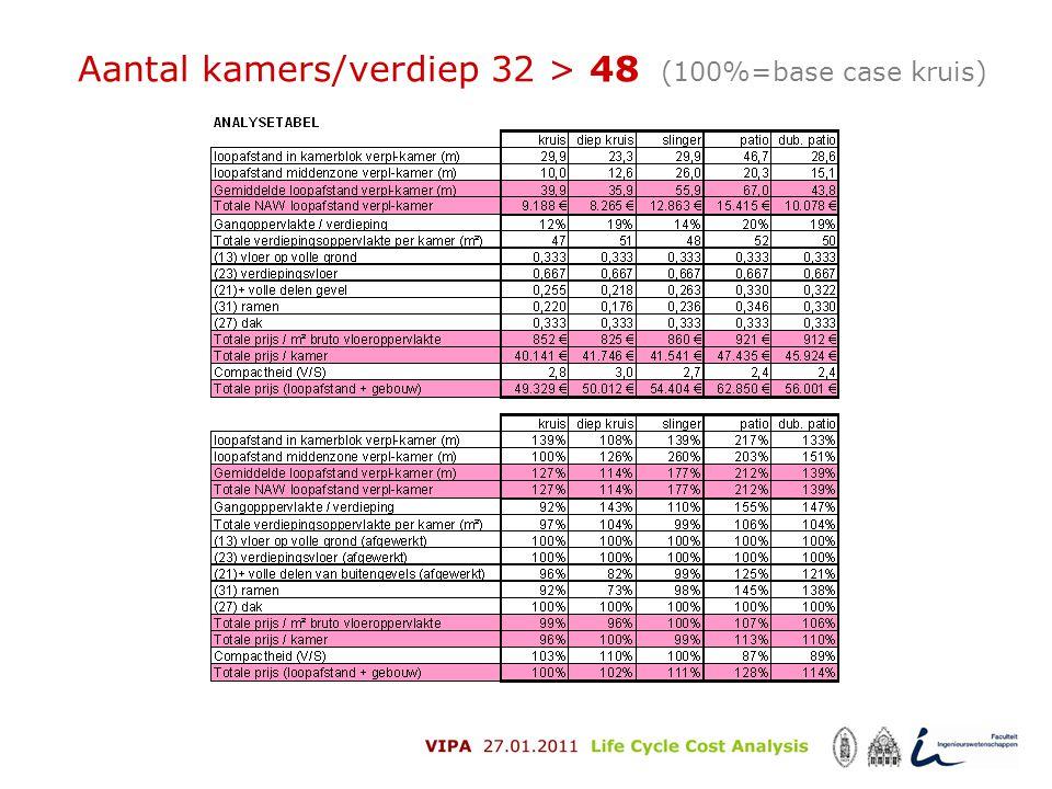 Aantal kamers/verdiep 32 > 48 (100%=base case kruis)
