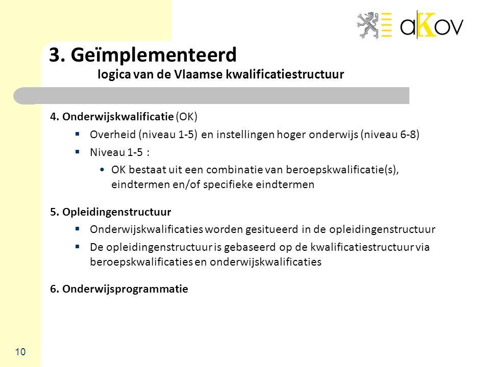 3. Geïmplementeerd logica van de Vlaamse kwalificatiestructuur 4. Onderwijskwalificatie (OK)  Overheid (niveau 1-5) en instellingen hoger onderwijs (