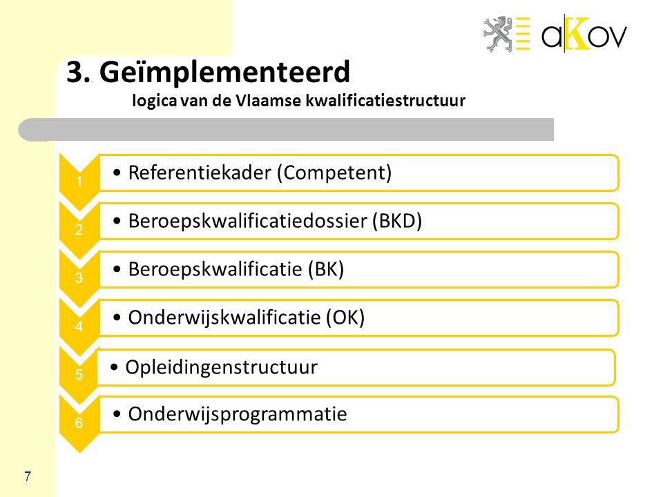 3. Geïmplementeerd logica van de Vlaamse kwalificatiestructuur 7 1 Referentiekader (Competent) 2 Beroepskwalificatiedossier (BKD) 3 Beroepskwalificati