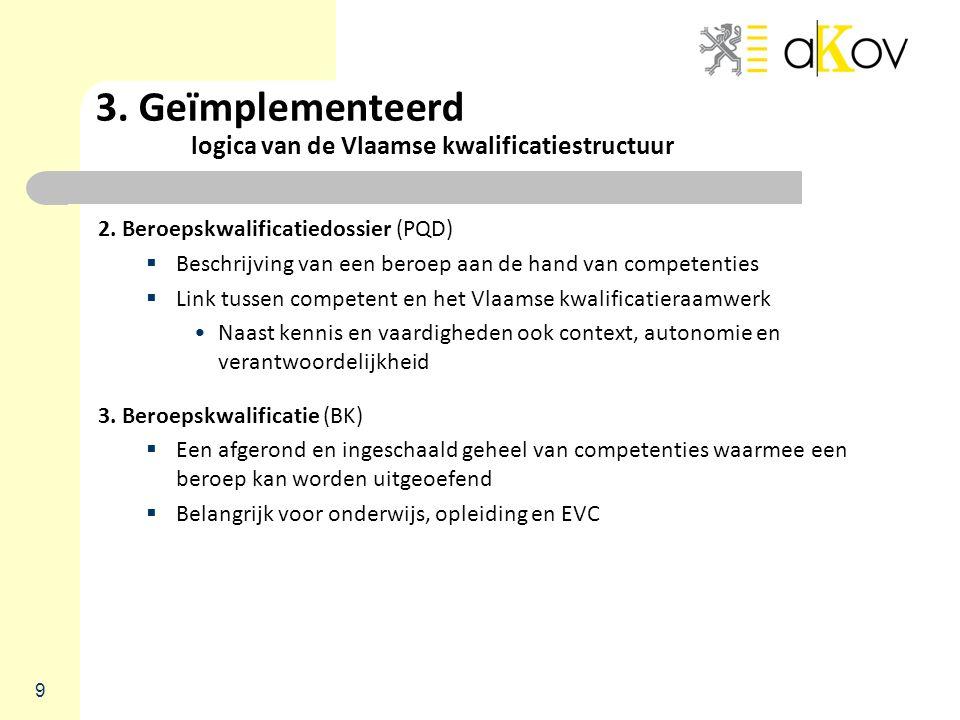 3. Geïmplementeerd logica van de Vlaamse kwalificatiestructuur 2. Beroepskwalificatiedossier (PQD)  Beschrijving van een beroep aan de hand van compe