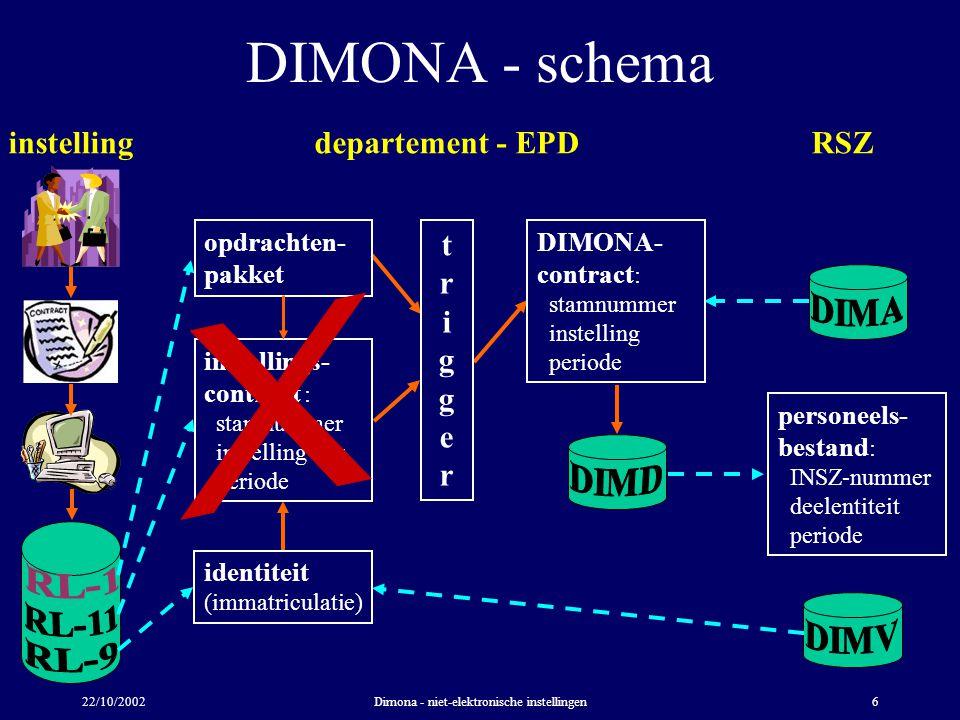 22/10/2002Dimona - niet-elektronische instellingen6 DIMONA - schema instellingdepartement - EPDRSZ instellings- contract : stamnummer instelling - hs periode opdrachten- pakket triggertrigger identiteit (immatriculatie) DIMONA- contract : stamnummer instelling periode personeels- bestand : INSZ-nummer deelentiteit periode