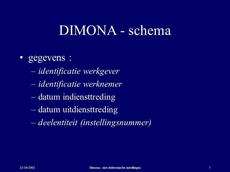 22/10/2002Dimona - niet-elektronische instellingen7 DIMONA - schema gegevens : –identificatie werkgever –identificatie werknemer –datum indiensttreding –datum uitdiensttreding –deelentiteit (instellingsnummer)