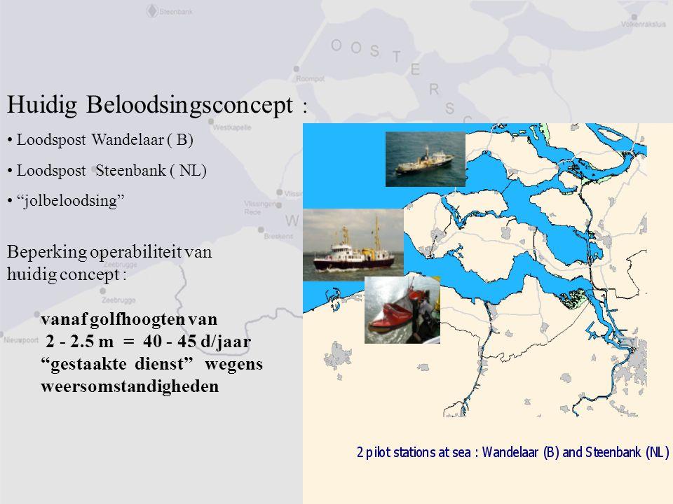 """Huidig Beloodsingsconcept : Loodspost Wandelaar ( B) Loodspost Steenbank ( NL) """"jolbeloodsing"""" Beperking operabiliteit van huidig concept : vanaf golf"""