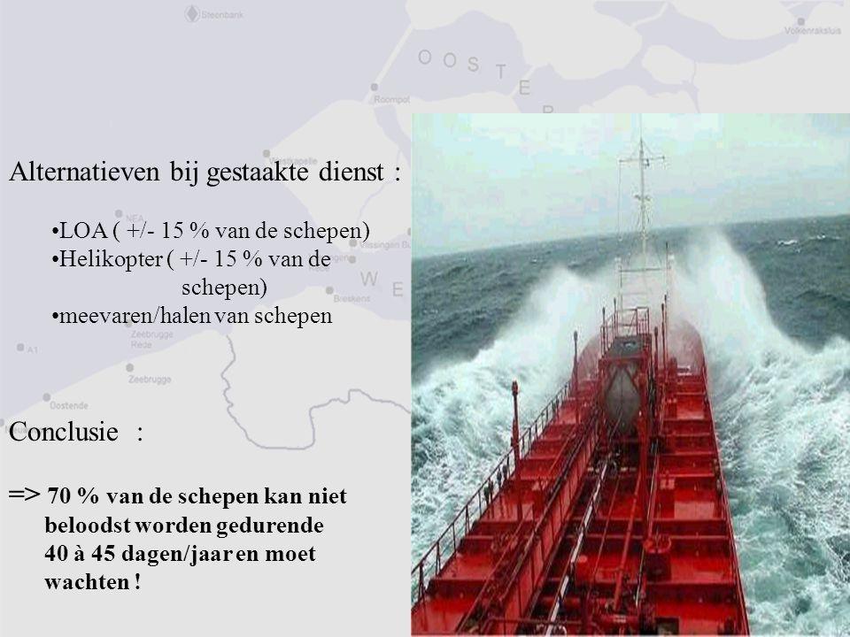 Alternatieven bij gestaakte dienst : LOA ( +/- 15 % van de schepen) Helikopter ( +/- 15 % van de schepen) meevaren/halen van schepen Conclusie : => 70 % van de schepen kan niet beloodst worden gedurende 40 à 45 dagen/jaar en moet wachten !