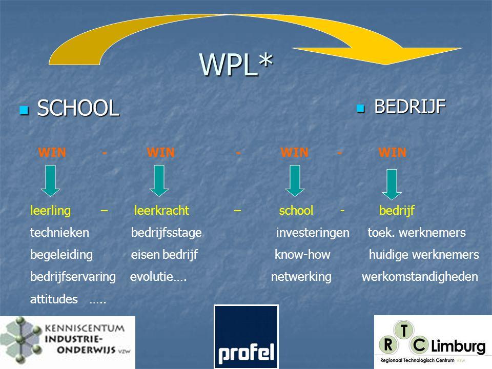 WPL* SCHOOL SCHOOL BEDRIJF BEDRIJF WIN - WIN - WIN - WIN leerling – leerkracht – school - bedrijf technieken bedrijfsstageinvesteringen toek.