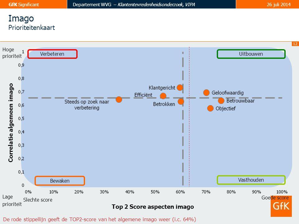 12 GfK SignificantDepartement WVG – Klantentevredenheidsonderzoek, VIPA26 juli 2014 Top 2 Score aspecten imago Slechte score Hoge prioriteit Lage prio