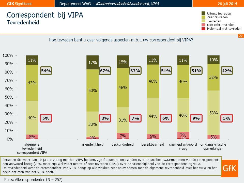 23 GfK SignificantDepartement WVG – Klantentevredenheidsonderzoek, VIPA26 juli 2014 Inhoud contacten correspondent Tevredenheid Tevreden Zeer tevreden Uiterst tevreden Helemaal niet tevreden Niet echt tevreden 57% 7% 59%53% 3%10% 56% 9% Hoe tevreden bent u over volgende aspecten m.b.t.
