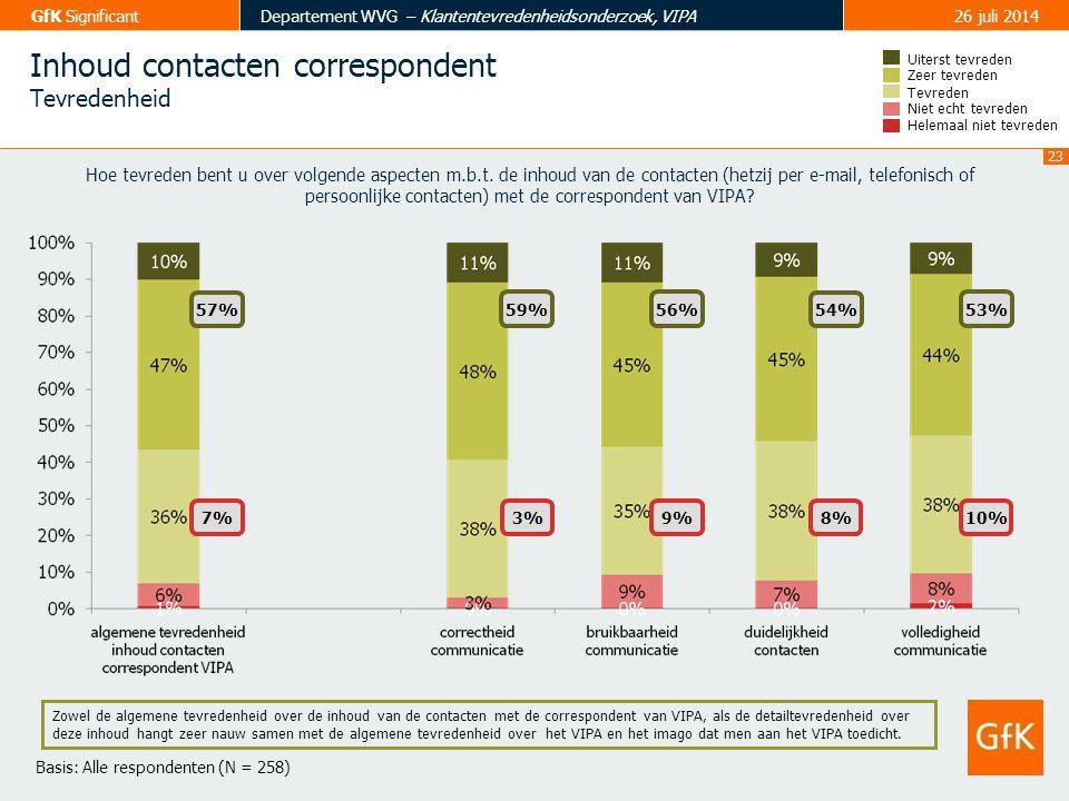 23 GfK SignificantDepartement WVG – Klantentevredenheidsonderzoek, VIPA26 juli 2014 Inhoud contacten correspondent Tevredenheid Tevreden Zeer tevreden