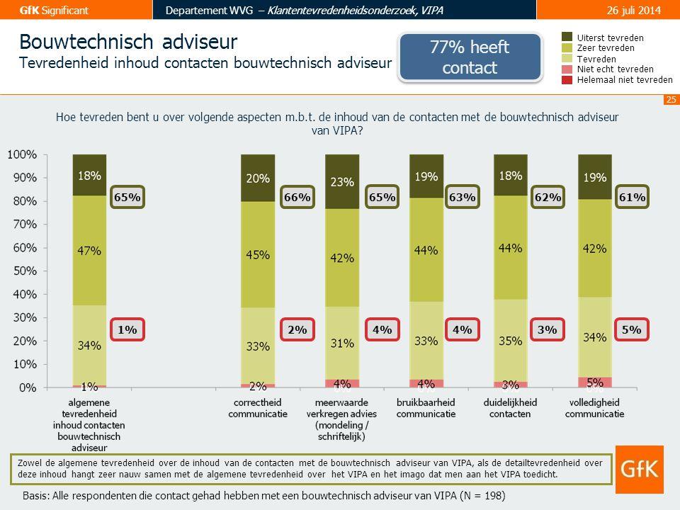 26 GfK SignificantDepartement WVG – Klantentevredenheidsonderzoek, VIPA26 juli 2014 Financieel analist Tevredenheid financieel analist Tevreden Zeer tevreden Uiterst tevreden Helemaal niet tevreden Niet echt tevreden 54% 7% 57%47% 7%9% 52% 6% Hoe tevreden bent u over volgende aspecten m.b.t.