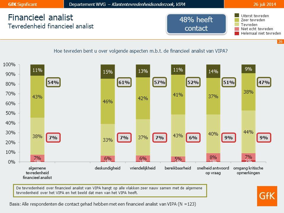 27 GfK SignificantDepartement WVG – Klantentevredenheidsonderzoek, VIPA26 juli 2014 Financieel analist Tevredenheid inhoud contacten financieel analist Tevreden Zeer tevreden Uiterst tevreden Helemaal niet tevreden Niet echt tevreden 55% 8% 56%55% 7%11% 56% 7% Hoe tevreden bent u over volgende aspecten m.b.t.
