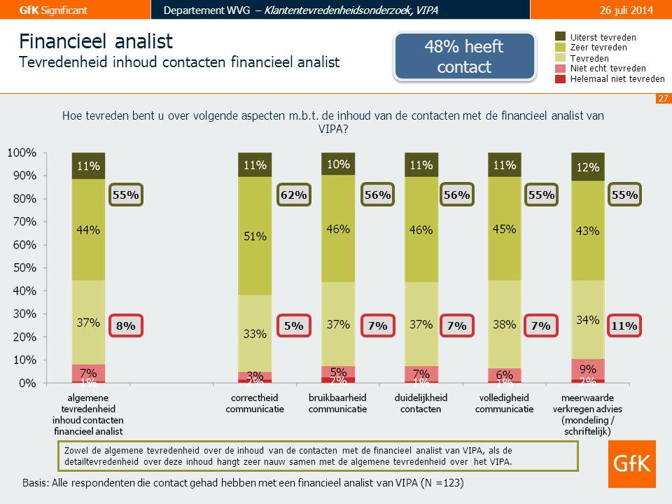 28 GfK SignificantDepartement WVG – Klantentevredenheidsonderzoek, VIPA26 juli 2014 Behandeling subsidie-aanvraag Tevredenheid Tevreden Zeer tevreden Uiterst tevreden Helemaal niet tevreden Niet echt tevreden 37% 12% 55%19% 3%38% 50% 7% Hoe tevreden bent u over volgende aspecten m.b.t.