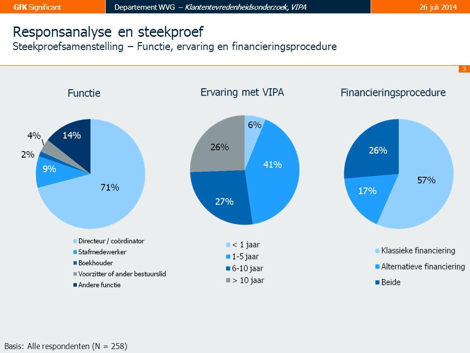 4 GfK SignificantDepartement WVG – Klantentevredenheidsonderzoek, VIPA26 juli 2014 Bemerkingen analyse Antwoordschalen .