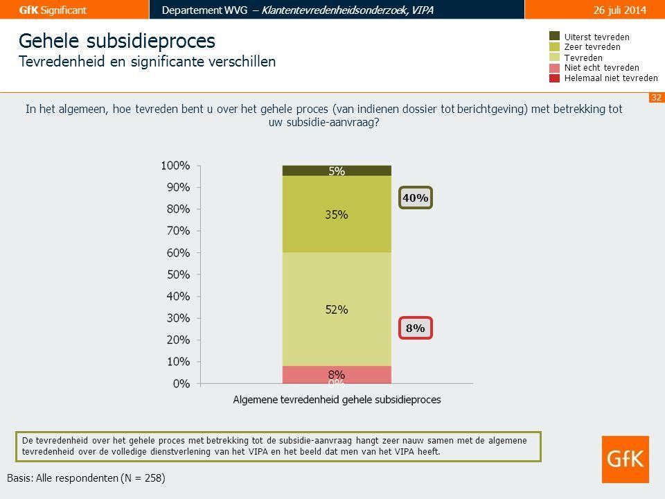 32 GfK SignificantDepartement WVG – Klantentevredenheidsonderzoek, VIPA26 juli 2014 Gehele subsidieproces Tevredenheid en significante verschillen In