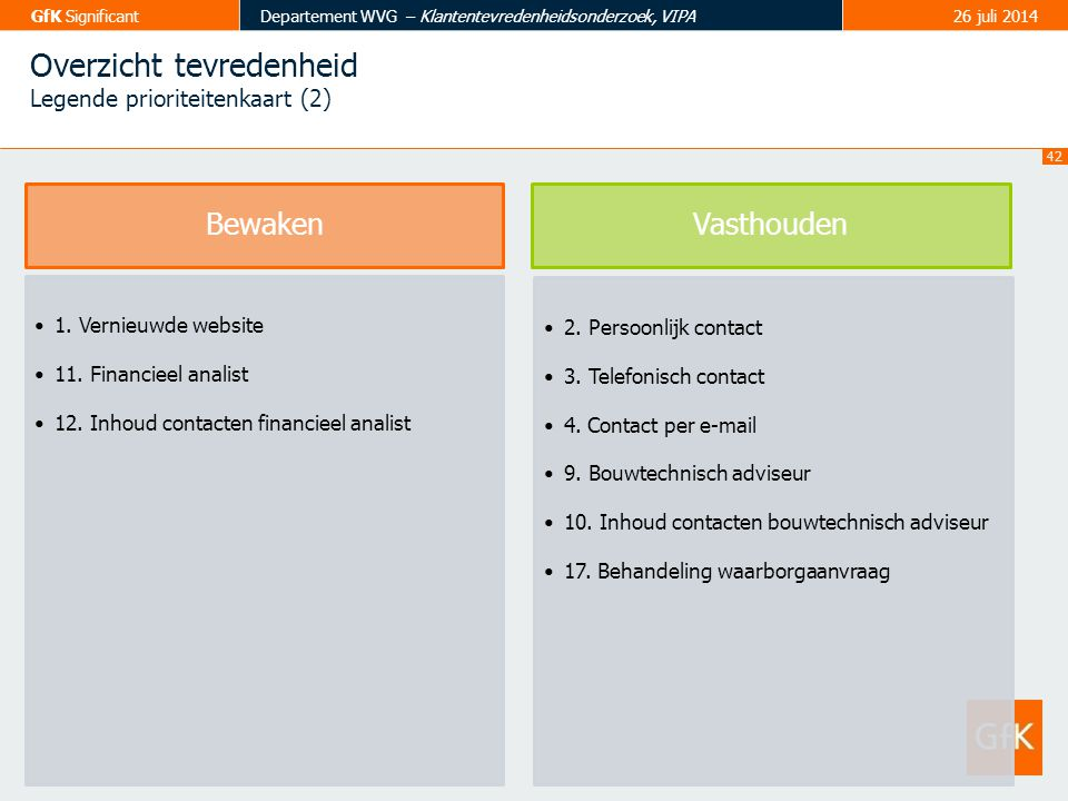 42 GfK SignificantDepartement WVG – Klantentevredenheidsonderzoek, VIPA26 juli 2014 BewakenVasthouden 1. Vernieuwde website 11. Financieel analist 12.