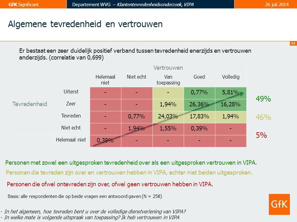 44 GfK SignificantDepartement WVG – Klantentevredenheidsonderzoek, VIPA26 juli 2014 Algemene tevredenheid en vertrouwen Basis: alle respondenten die o