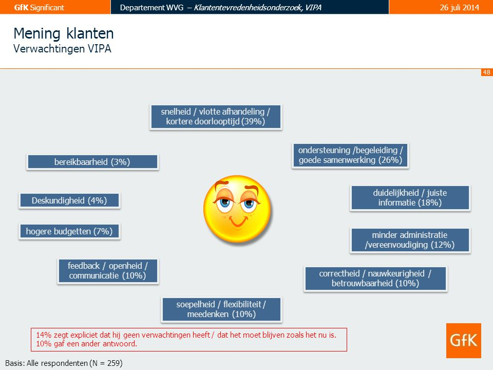 48 GfK SignificantDepartement WVG – Klantentevredenheidsonderzoek, VIPA26 juli 2014 hogere budgetten (7%) snelheid / vlotte afhandeling / kortere door
