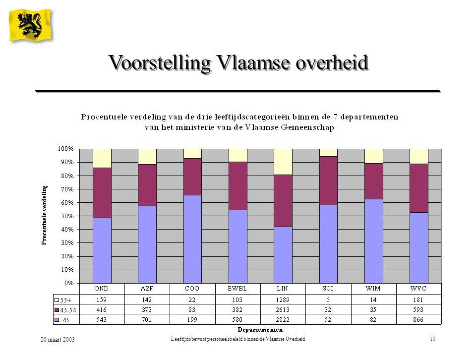 20 maart 2003 Leeftijdsbewust personeelsbeleid binnen de Vlaamse Overheid10 Voorstelling Vlaamse overheid
