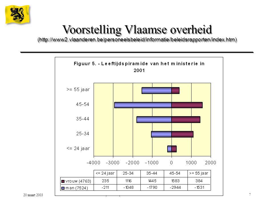 20 maart 2003 Leeftijdsbewust personeelsbeleid binnen de Vlaamse Overheid18 Lopende projecten