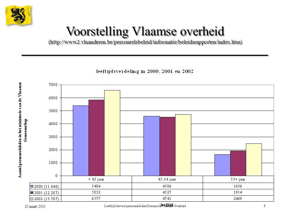 20 maart 2003 Leeftijdsbewust personeelsbeleid binnen de Vlaamse Overheid19 Kritische factoren Organisatiecultuur –beeldvorming rond oudere WN –langere actieve loopbaan –rechten & plichten voor organisatie en WN
