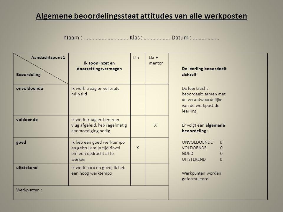 Algemene beoordelingsstaat attitudes van alle werkposten n aam : ………………………….Klas : ……………….Datum : ……………… Aandachtspunt 1 Beoordeling Ik toon inzet en