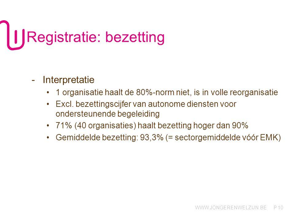 WWW.JONGERENWELZIJN.BE P 10 Registratie: bezetting -Interpretatie 1 organisatie haalt de 80%-norm niet, is in volle reorganisatie Excl. bezettingscijf