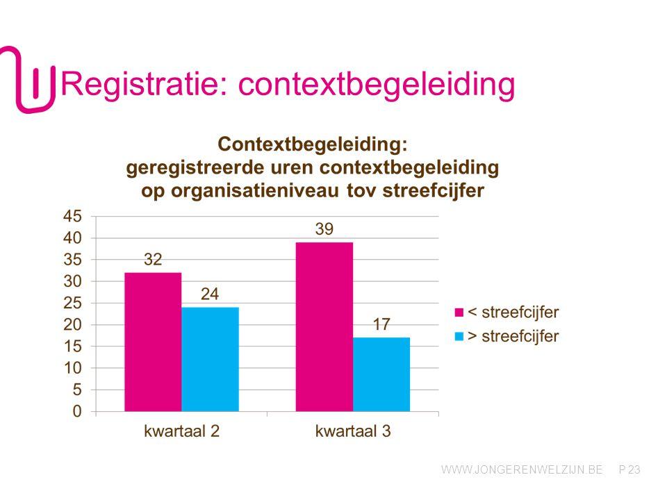 WWW.JONGERENWELZIJN.BE P 23 Registratie: contextbegeleiding
