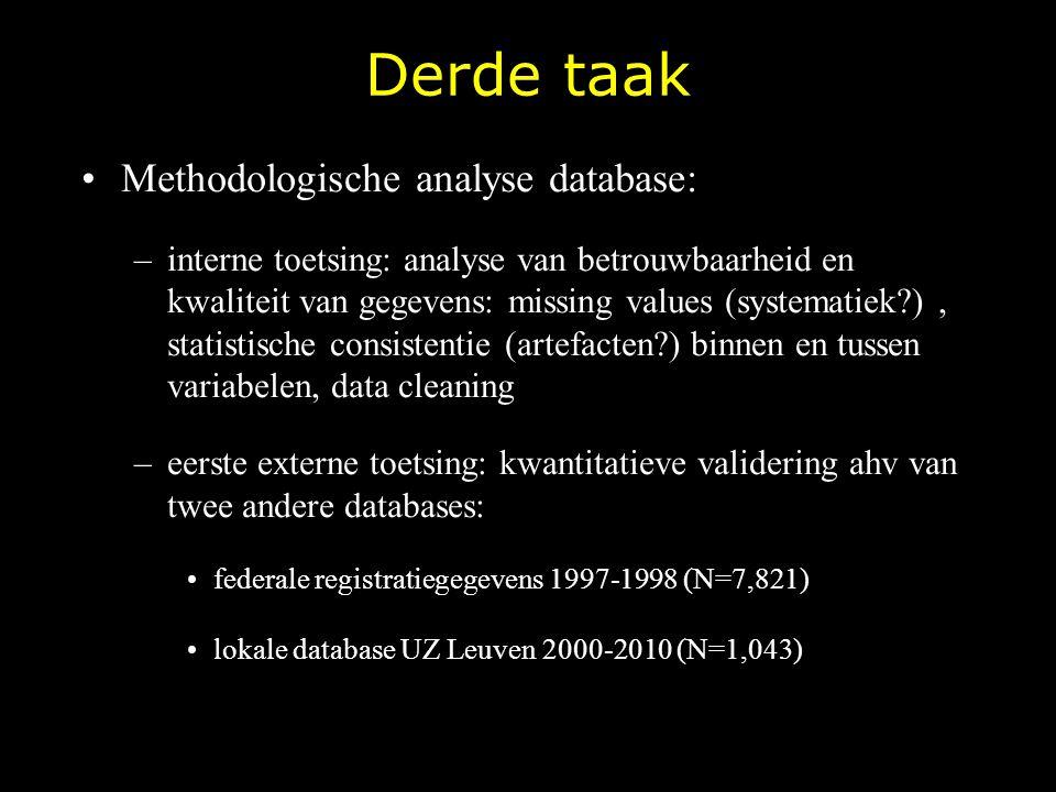 Derde taak Methodologische analyse database: –interne toetsing: analyse van betrouwbaarheid en kwaliteit van gegevens: missing values (systematiek?),