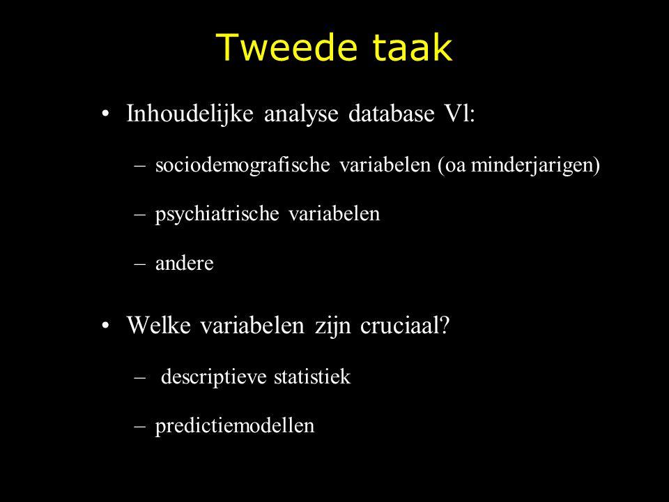 Tweede taak Inhoudelijke analyse database Vl: –sociodemografische variabelen (oa minderjarigen) –psychiatrische variabelen –andere Welke variabelen zi