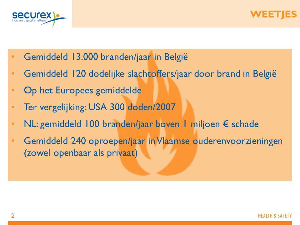 2 WEETJES Gemiddeld 13.000 branden/jaar in België Gemiddeld 120 dodelijke slachtoffers/jaar door brand in België Op het Europees gemiddelde Ter vergel
