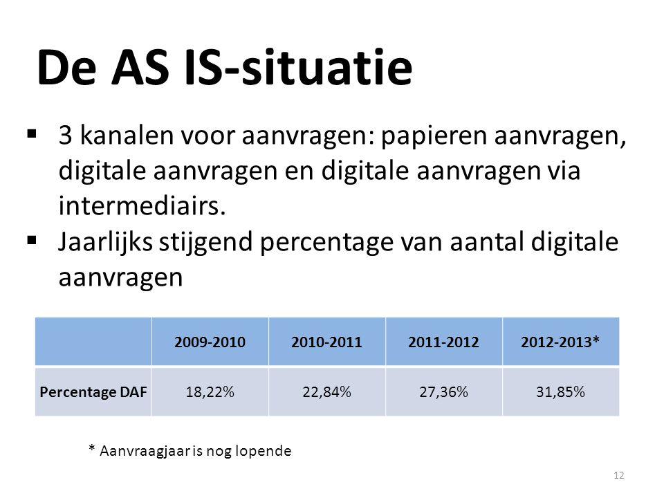 12 De AS IS-situatie  3 kanalen voor aanvragen: papieren aanvragen, digitale aanvragen en digitale aanvragen via intermediairs.