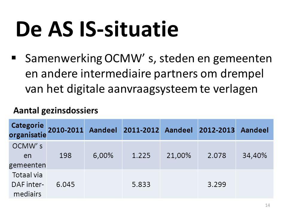 14 De AS IS-situatie  Samenwerking OCMW' s, steden en gemeenten en andere intermediaire partners om drempel van het digitale aanvraagsysteem te verlagen Categorie organisatie 2010-2011Aandeel2011-2012Aandeel2012-2013Aandeel OCMW' s en gemeenten 1986,00%1.22521,00%2.07834,40% Totaal via DAF inter- mediairs 6.0455.8333.299 Aantal gezinsdossiers