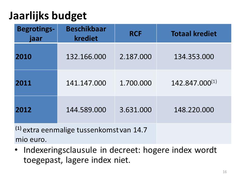 16 Indexeringsclausule in decreet: hogere index wordt toegepast, lagere index niet.