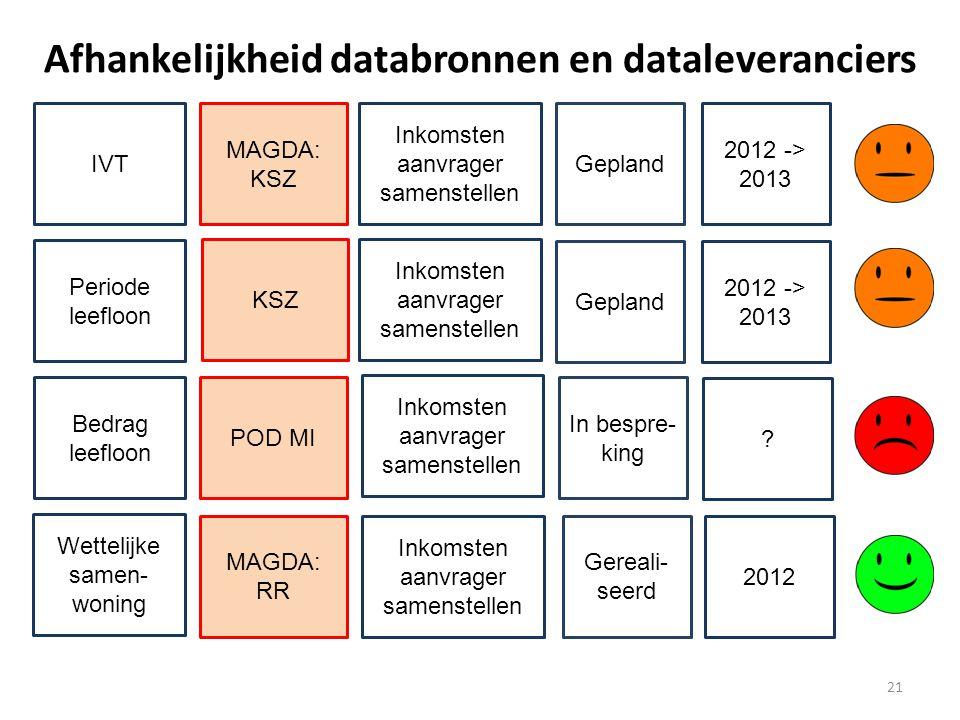 Gepland 21 Afhankelijkheid databronnen en dataleveranciers IVT MAGDA: KSZ Inkomsten aanvrager samenstellen 2012 -> 2013 Periode leefloon KSZ Inkomsten aanvrager samenstellen Gepland 2012 -> 2013 Bedrag leefloon POD MI Inkomsten aanvrager samenstellen In bespre- king .