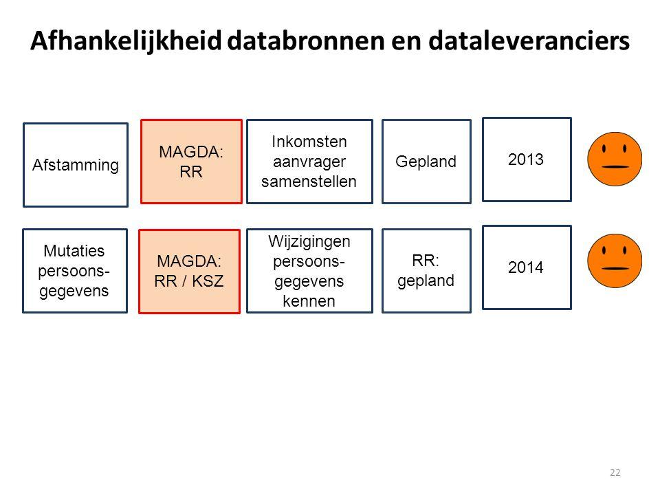 Gepland 22 Afhankelijkheid databronnen en dataleveranciers Afstamming MAGDA: RR Inkomsten aanvrager samenstellen 2013 Mutaties persoons- gegevens MAGDA: RR / KSZ Wijzigingen persoons- gegevens kennen RR: gepland 2014