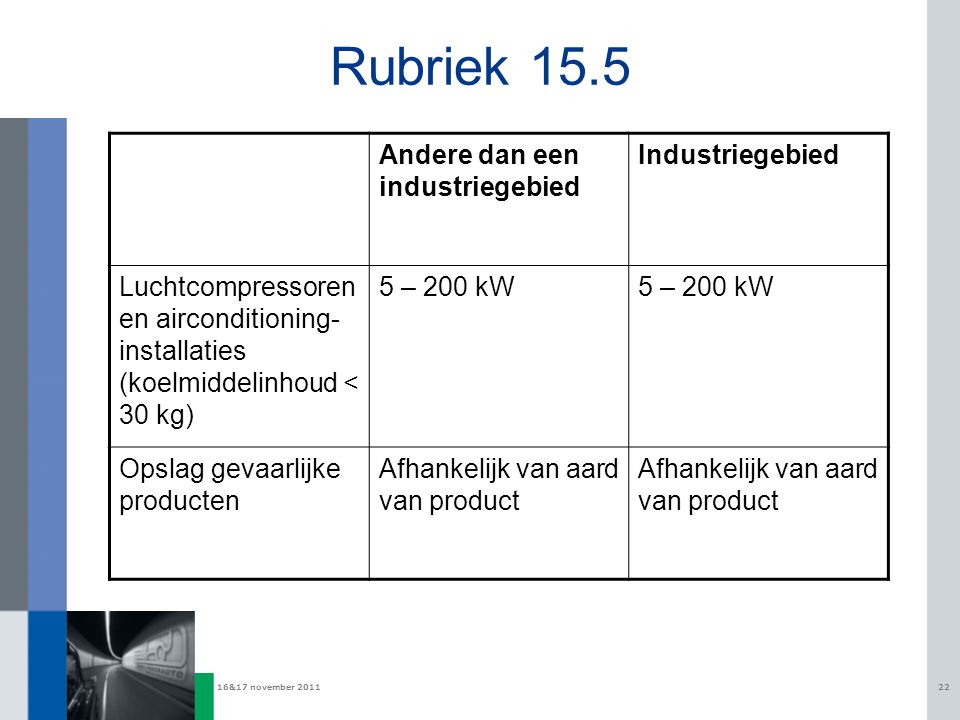 16&17 november 201122 Rubriek 15.5 Andere dan een industriegebied Industriegebied Luchtcompressoren en airconditioning- installaties (koelmiddelinhoud < 30 kg) 5 – 200 kW Opslag gevaarlijke producten Afhankelijk van aard van product