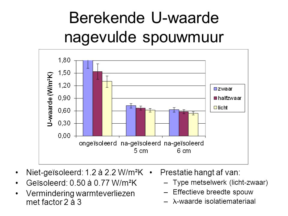 Berekende U-waarde nagevulde spouwmuur Niet-geïsoleerd: 1.2 à 2.2 W/m²K Geïsoleerd: 0.50 à 0.77 W/m²K Vermindering warmteverliezen met factor 2 à 3 Prestatie hangt af van: –Type metselwerk (licht-zwaar) –Effectieve breedte spouw – -waarde isolatiemateriaal