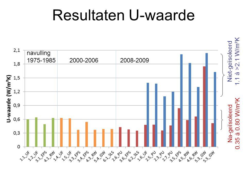 Resultaten U-waarde Niet-geïsoleerd 1.1 à >2.1 W/m²K Na-geïsoleerd 0.35 à 0.80 W/m²K navulling 1975-1985 2000-20062008-2009