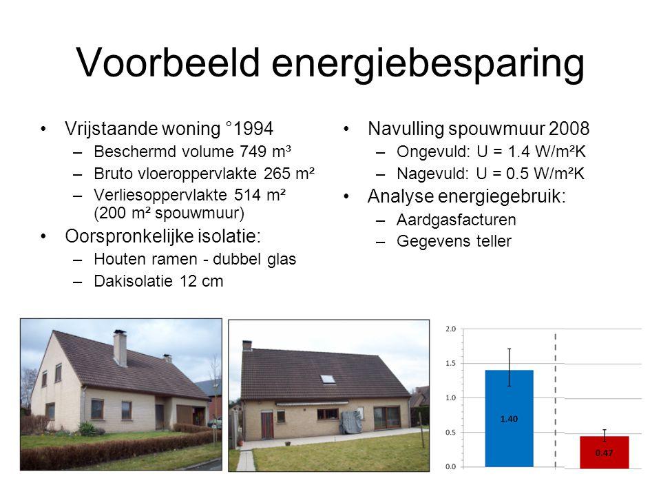 Voorbeeld energiebesparing Vrijstaande woning °1994 –Beschermd volume 749 m³ –Bruto vloeroppervlakte 265 m² –Verliesoppervlakte 514 m² (200 m² spouwmuur) Oorspronkelijke isolatie: –Houten ramen - dubbel glas –Dakisolatie 12 cm Navulling spouwmuur 2008 –Ongevuld: U = 1.4 W/m²K –Nagevuld: U = 0.5 W/m²K Analyse energiegebruik: –Aardgasfacturen –Gegevens teller