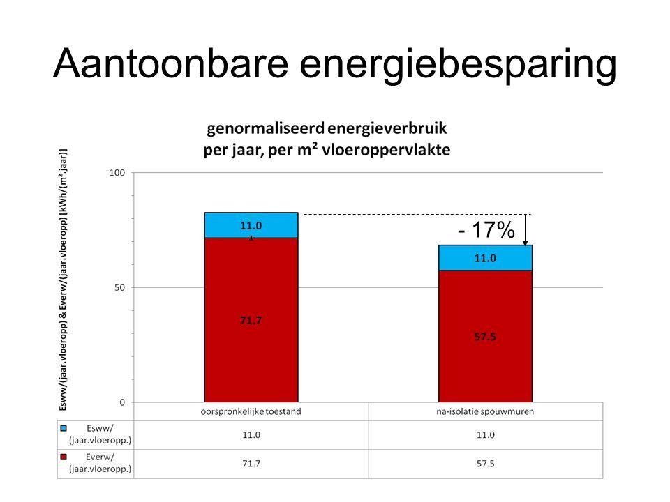 Aantoonbare energiebesparing - 17%