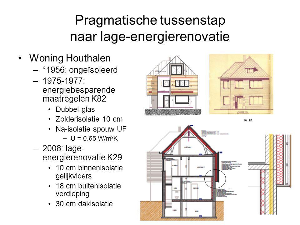 Pragmatische tussenstap naar lage-energierenovatie Woning Houthalen –°1956: ongeïsoleerd –1975-1977: energiebesparende maatregelen K82 Dubbel glas Zolderisolatie 10 cm Na-isolatie spouw UF –U = 0.65 W/m²K –2008: lage- energierenovatie K29 10 cm binnenisolatie gelijkvloers 18 cm buitenisolatie verdieping 30 cm dakisolatie