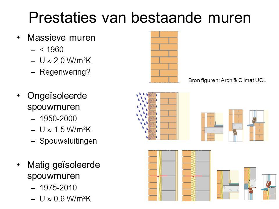 Prestaties van bestaande muren Massieve muren –< 1960 –U  2.0 W/m²K –Regenwering.