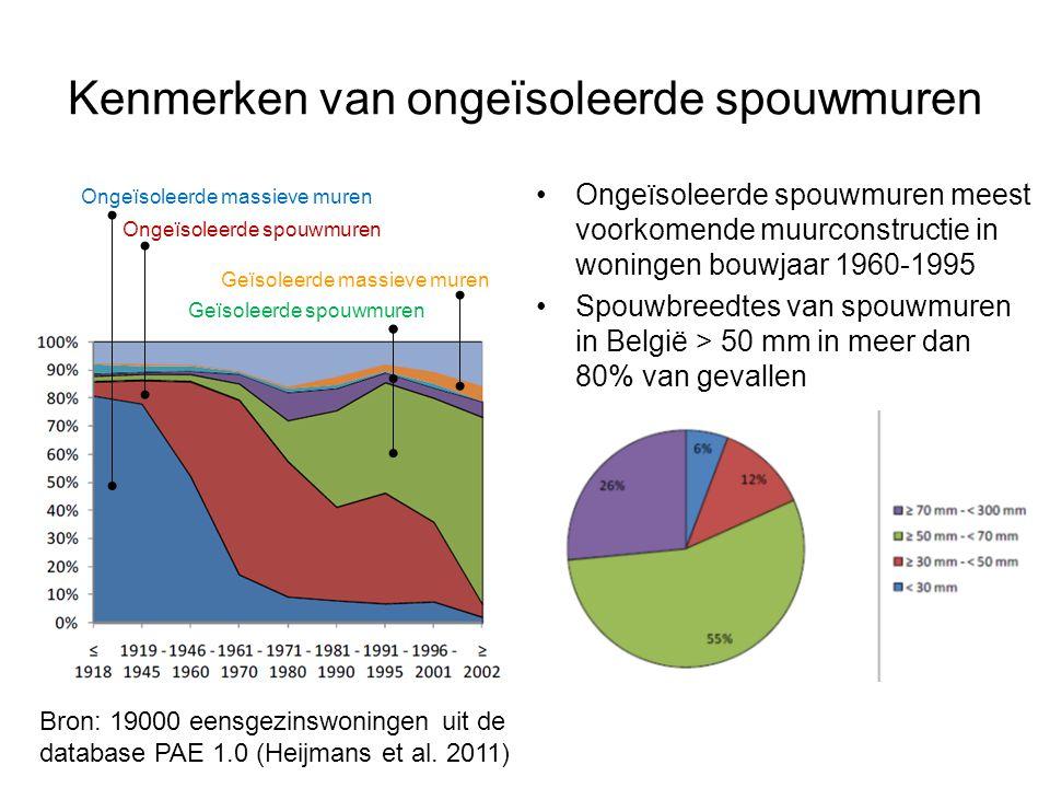 Kenmerken van ongeïsoleerde spouwmuren Ongeïsoleerde spouwmuren meest voorkomende muurconstructie in woningen bouwjaar 1960-1995 Spouwbreedtes van spouwmuren in België > 50 mm in meer dan 80% van gevallen Bron: 19000 eensgezinswoningen uit de database PAE 1.0 (Heijmans et al.
