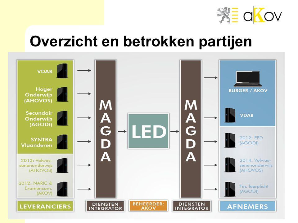 LED 3 Overzicht en betrokken partijen
