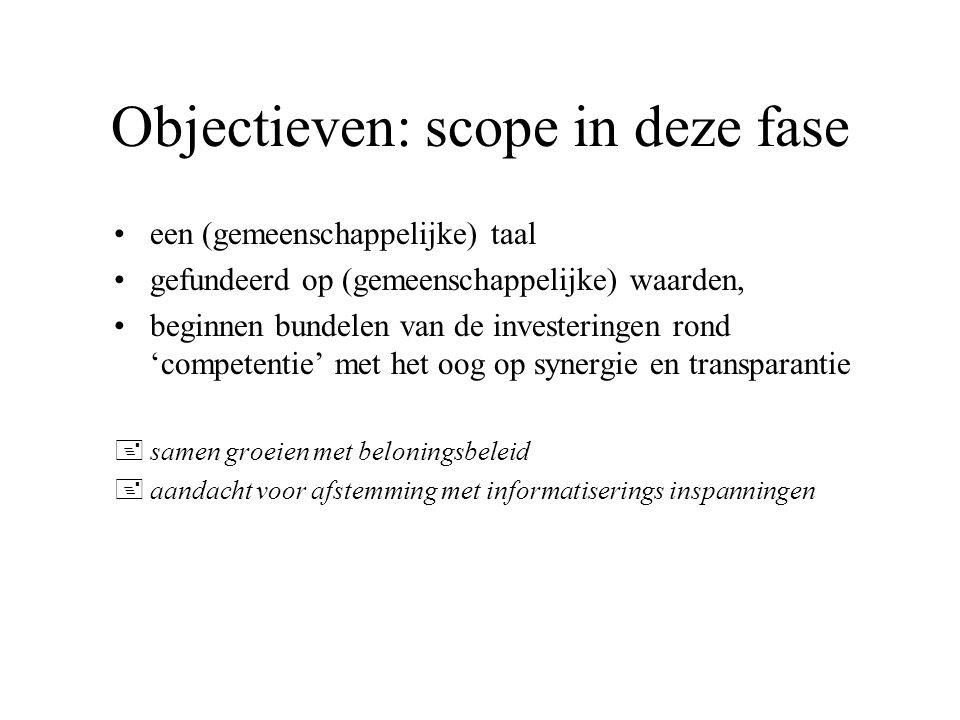 Objectieven: scope in deze fase een (gemeenschappelijke) taal gefundeerd op (gemeenschappelijke) waarden, beginnen bundelen van de investeringen rond