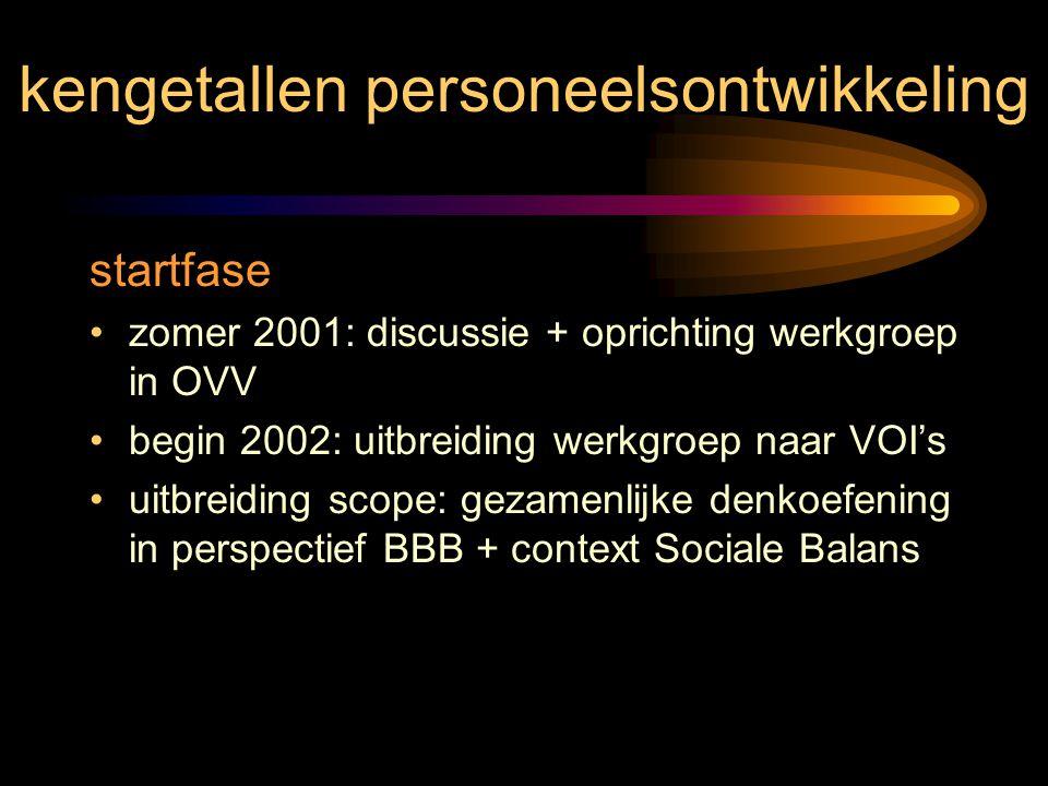 kengetallen personeelsontwikkeling startfase zomer 2001: discussie + oprichting werkgroep in OVV begin 2002: uitbreiding werkgroep naar VOI's uitbreid