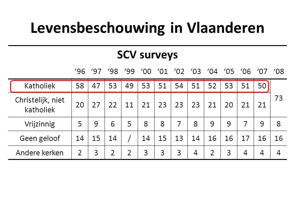 Levensbeschouwing in Vlaanderen SCV surveys '96'97'98'99'00'01'02'03'04'05'06'07'08 Katholiek584753495351545152535150 73 Christelijk, niet katholiek 202722112123 212021 Vrijzinnig5965887899798 Geen geloof141514/ 15131416 1716 Andere kerken2322333423444